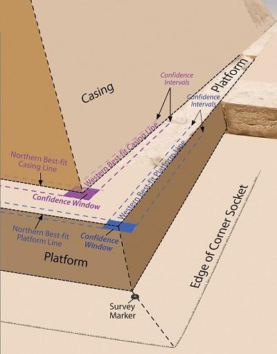 Great Pyramid edges
